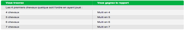 gains paris multi pmu