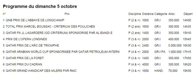 info Quatar Prix de l'Arc du Triomphe