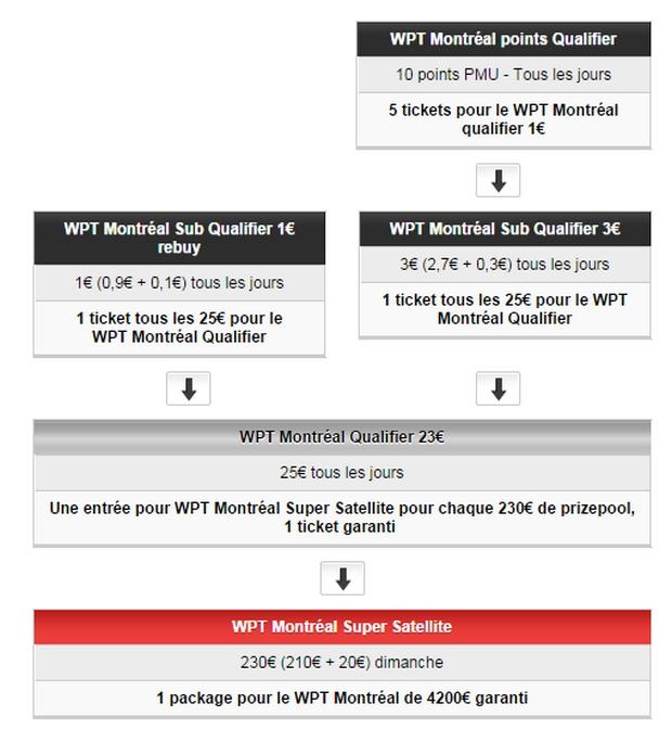 tournois qualificatifs sur PMU pour le WPT de Montréal