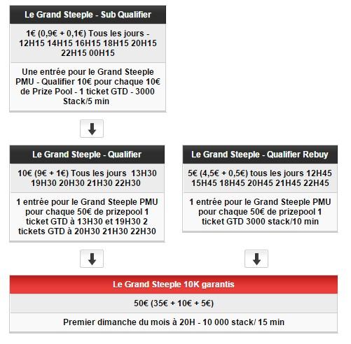 10 000 euros garantis au grand steeple de PMU