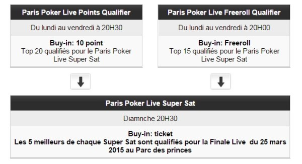 qualification Paris Poker Live