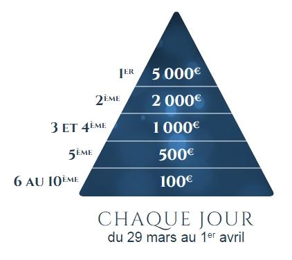 10 000 euros à gagner chaque jour sur PMU