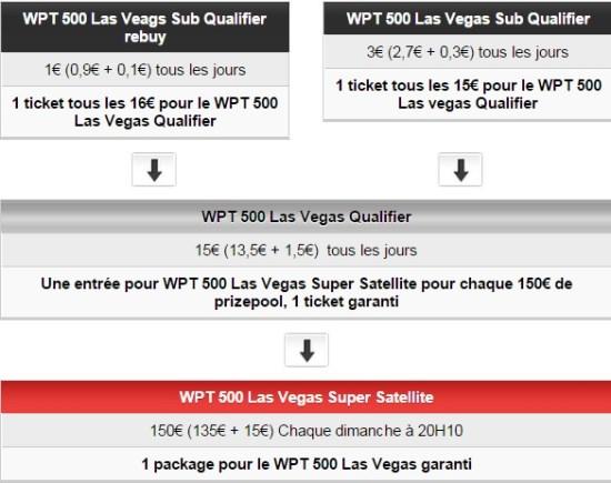 2200 euros pour accéder au WPT 500