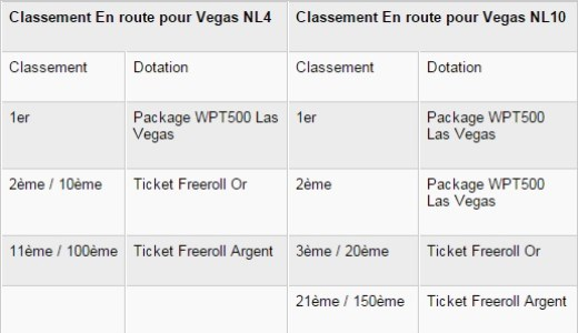 Classement PMU En Route pour Vegas