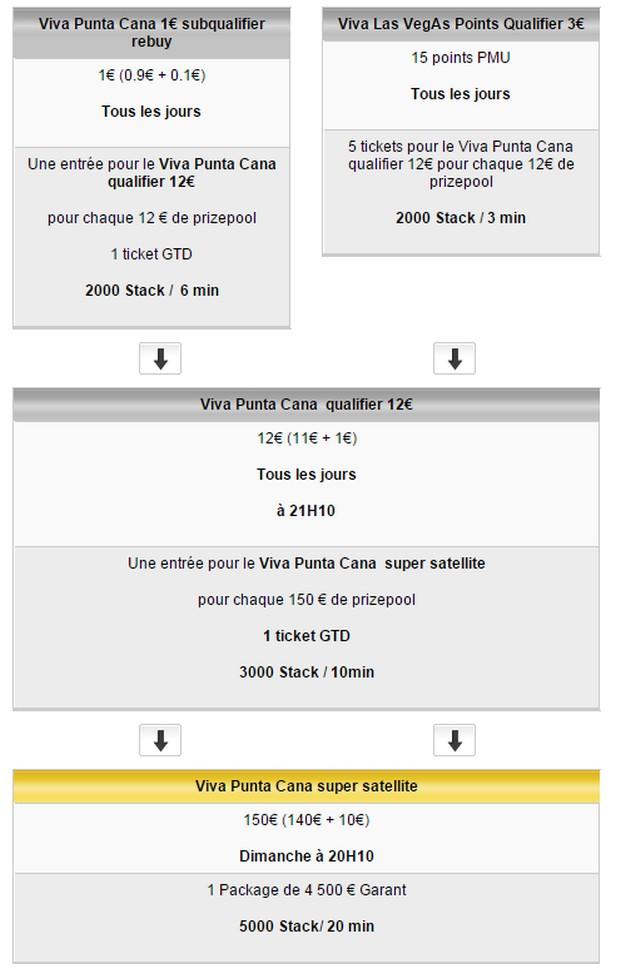 Qualifiez vous pour Punta Cana sur PMU