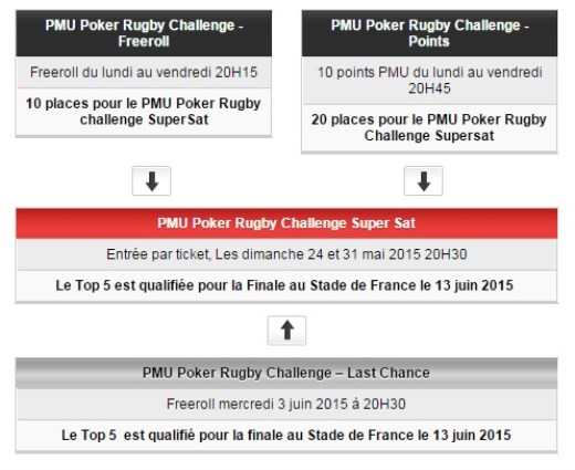 programme qualification Rugby Challenge