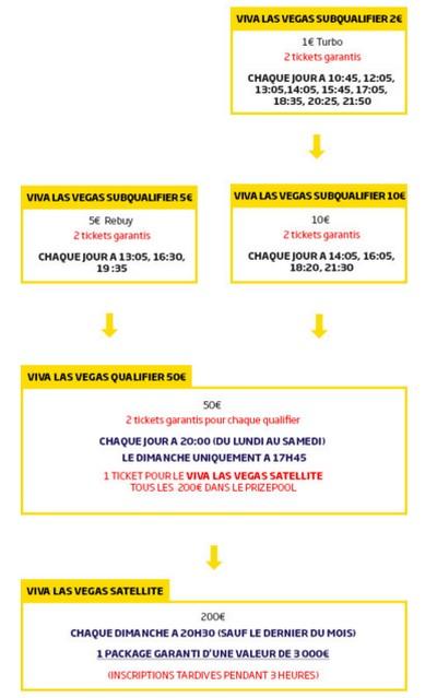 Obtenez votre ticket pour les championnats du monde de poker 2016 sur PMU.fr