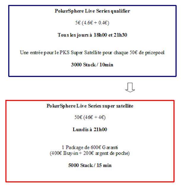 Qualification pour les poker sphere live series sur PMU