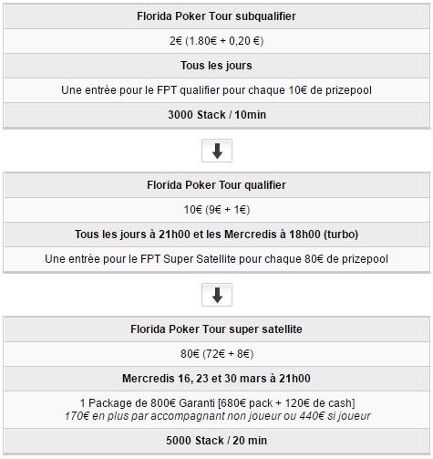 Qualifiez vous sur PMU pour le Florida Poker Tour