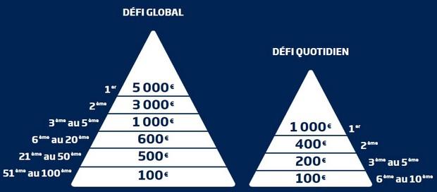 Le Grand Défi de PMU : la répartition des gains