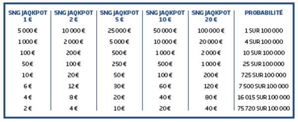 Probabilité de gains sur les Sit & Go Jaqkpot de PMU