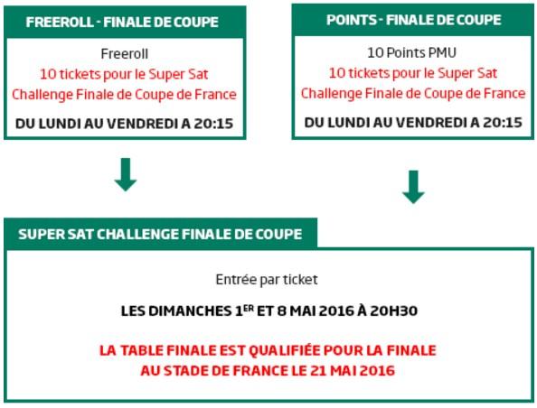 Qualifiez vous pour le Challenge finale de Coupe de PMU