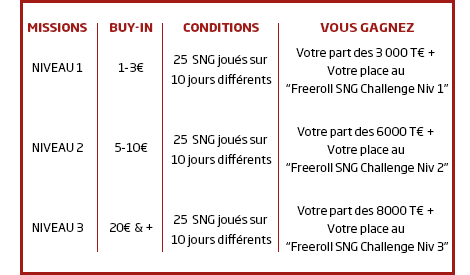 Participez au Challenge Sit & Go de mai sur PMU.fr