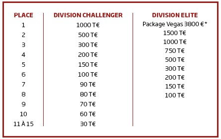 Participez au Team Poker Championship du 15 au 29 mai sur PMU