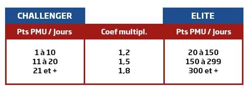Coefficients multiplicateurs des cash game et Sit & Go