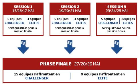 Défi TPC sur PMU du 15 au 29 mai : 24 places en finale