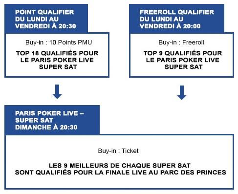 Paris Poker Live de PMU : qualification