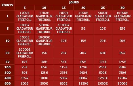 Le Gladiateur de PMU Poker : les gains