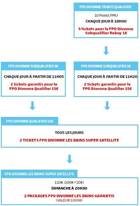 Parcours de qualification PMU.Fr pour le FPO Divonne-Les-Bians