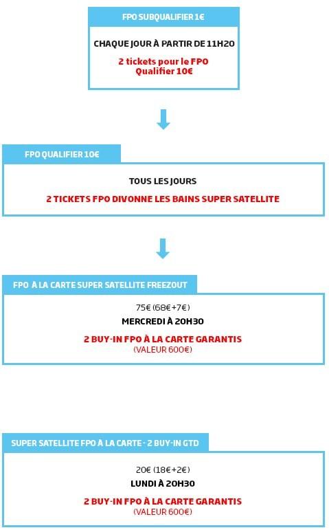 Participez aux FPO sur PMU.fr