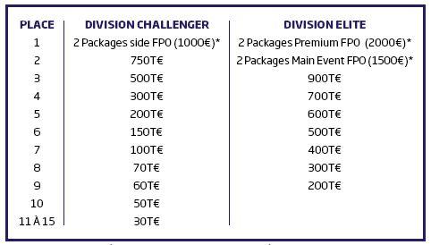Dotation totale du Team Poker Championship octroyée par PMU.fr