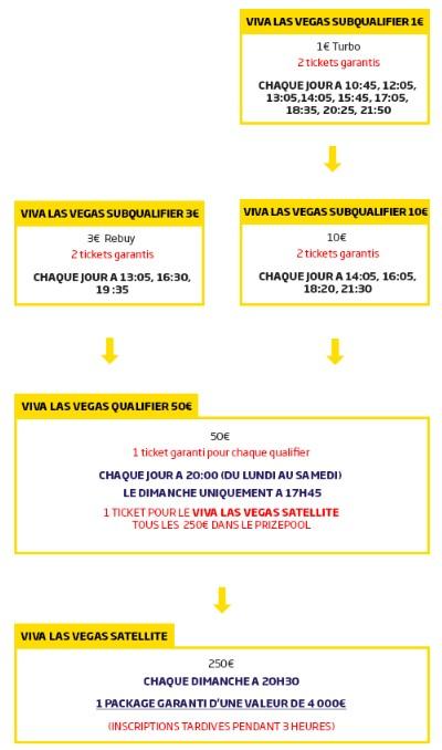 Qualifiez vous pour le Viva Las Vegas Satellite avec PMU Poker