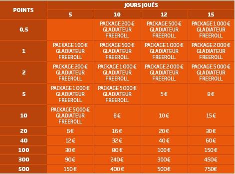 PMU Poker : les récompenses de l'offre Le Gladiateur