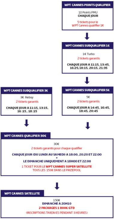 PMU Poker : qualifiez vous pour le WPT Cannes 2017