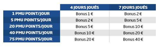 Remportez jusqu'à 40€ par semaine avec le Challenge Festival de PMU Poker