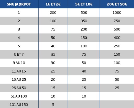 PMU Poker met 10.000€ en jeu chaque semaine du Jaqkpot Festival