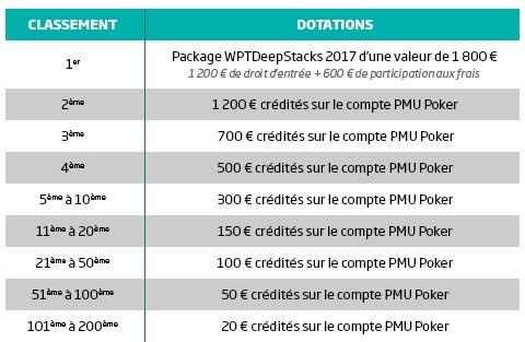 15.000€ mis en jeu par PMU pour la Race Card Rush