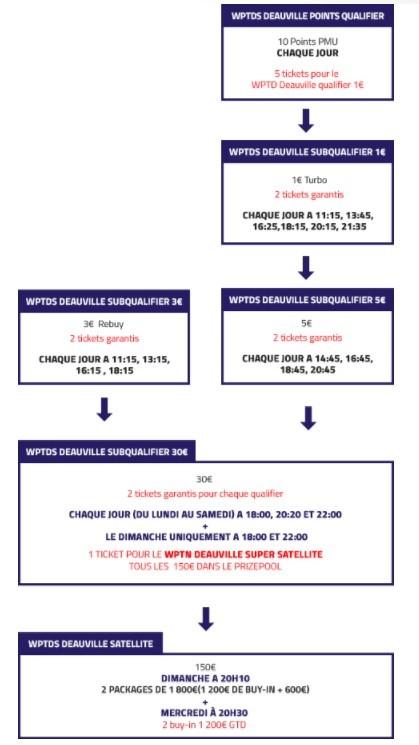 PMU met en 40 sièges pour le WPTDS 2017 de Deauville