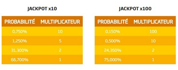 Pari 1N2 Jackpot de PMU : les multiplicateurs de gains