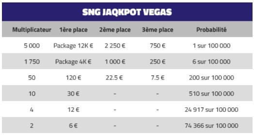Des packages pour Las Vegas à gagner sur PMU Poker