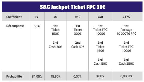 SNG spécial FPC sur PMU Poker
