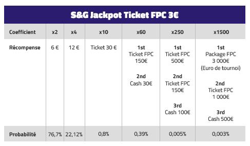 Particpiez aux SNG Jaqkpot à 3€ sur PMU Poker lors de la 9ème édition du FPC