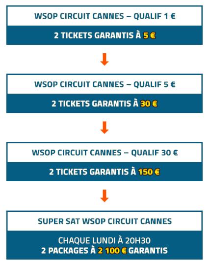 Calendrier de qualifications pour les WSOP de Cannes sur PMU