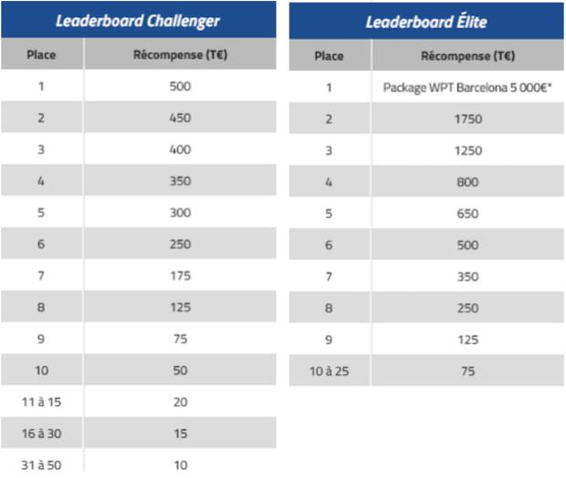 Récompenses à gagner sur les leaderboards du Powerfest PMU