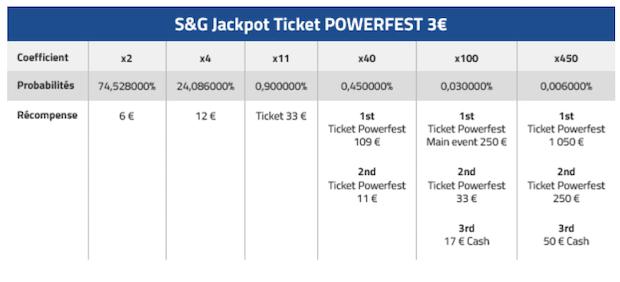 SNG Jaqkpot PMU avec des tickets à 1.050€ et 250€ à gagner