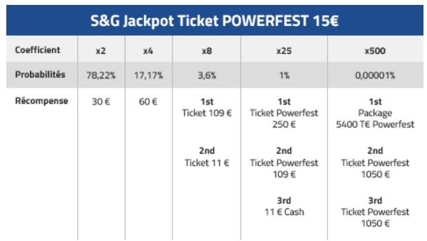 Sit & Go Jackpot spéciaux sur PMU du 28 octobre au 13 novembre
