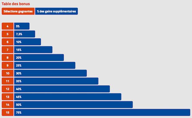 Tableau des gains CombiMax de PMU.fr