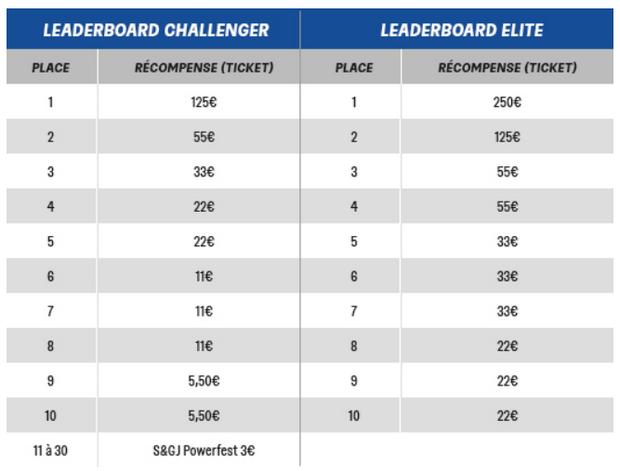 Les deux Leaderboards du Powerfest de PMU Poker