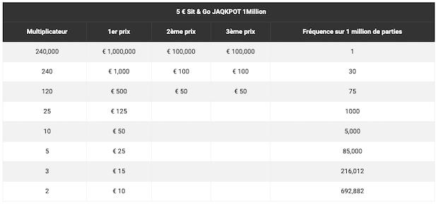 Tableau des gains SNG 1M € sur PartyPoker